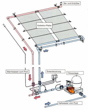 Solarwärme für Schwimmbad
